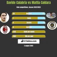 Davide Calabria vs Mattia Caldara h2h player stats