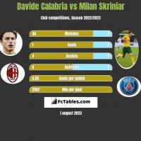 Davide Calabria vs Milan Skriniar h2h player stats