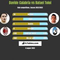 Davide Calabria vs Rafael Toloi h2h player stats