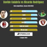 Davide Calabria vs Ricardo Rodriguez h2h player stats