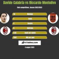 Davide Calabria vs Riccardo Montolivo h2h player stats