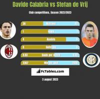 Davide Calabria vs Stefan de Vrij h2h player stats