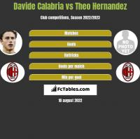 Davide Calabria vs Theo Hernandez h2h player stats