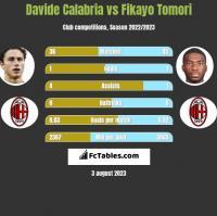 Davide Calabria vs Fikayo Tomori h2h player stats
