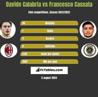 Davide Calabria vs Francesco Cassata h2h player stats