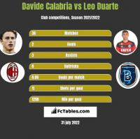 Davide Calabria vs Leo Duarte h2h player stats