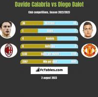 Davide Calabria vs Diogo Dalot h2h player stats