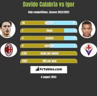 Davide Calabria vs Igor h2h player stats