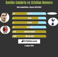 Davide Calabria vs Cristian Romero h2h player stats