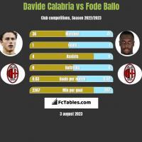 Davide Calabria vs Fode Ballo h2h player stats