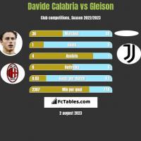 Davide Calabria vs Gleison h2h player stats