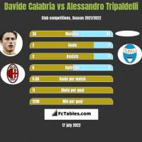 Davide Calabria vs Alessandro Tripaldelli h2h player stats