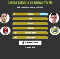 Davide Calabria vs Aleksa Terzic h2h player stats