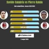 Davide Calabria vs Pierre Kalulu h2h player stats
