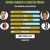 Davide Calabria vs Koni De Winter h2h player stats