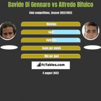 Davide Di Gennaro vs Alfredo Bifulco h2h player stats