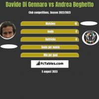 Davide Di Gennaro vs Andrea Beghetto h2h player stats