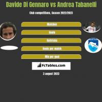 Davide Di Gennaro vs Andrea Tabanelli h2h player stats