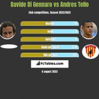 Davide Di Gennaro vs Andres Tello h2h player stats