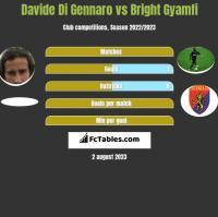 Davide Di Gennaro vs Bright Gyamfi h2h player stats