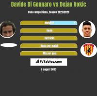 Davide Di Gennaro vs Dejan Vokic h2h player stats