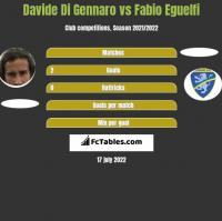 Davide Di Gennaro vs Fabio Eguelfi h2h player stats