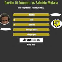 Davide Di Gennaro vs Fabrizio Melara h2h player stats