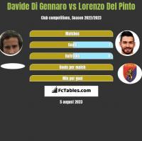 Davide Di Gennaro vs Lorenzo Del Pinto h2h player stats