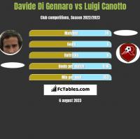 Davide Di Gennaro vs Luigi Canotto h2h player stats