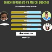 Davide Di Gennaro vs Marcel Buechel h2h player stats