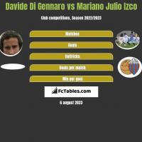 Davide Di Gennaro vs Mariano Julio Izco h2h player stats
