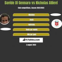 Davide Di Gennaro vs Nicholas Allievi h2h player stats