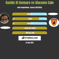 Davide Di Gennaro vs Giacomo Calo h2h player stats