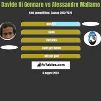 Davide Di Gennaro vs Alessandro Mallamo h2h player stats