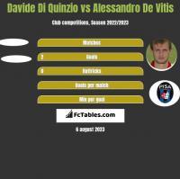 Davide Di Quinzio vs Alessandro De Vitis h2h player stats