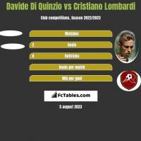 Davide Di Quinzio vs Cristiano Lombardi h2h player stats