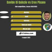 Davide Di Quinzio vs Eros Pisano h2h player stats
