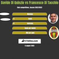 Davide Di Quinzio vs Francesco Di Tacchio h2h player stats