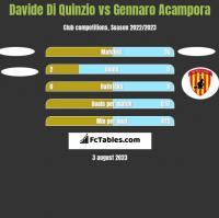 Davide Di Quinzio vs Gennaro Acampora h2h player stats