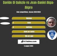 Davide Di Quinzio vs Jean-Daniel Akpa-Akpro h2h player stats