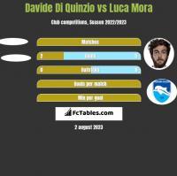 Davide Di Quinzio vs Luca Mora h2h player stats