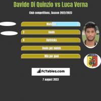 Davide Di Quinzio vs Luca Verna h2h player stats