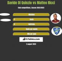 Davide Di Quinzio vs Matteo Ricci h2h player stats