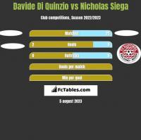 Davide Di Quinzio vs Nicholas Siega h2h player stats