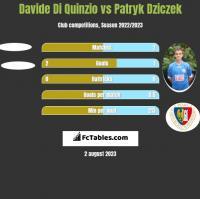 Davide Di Quinzio vs Patryk Dziczek h2h player stats
