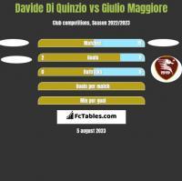 Davide Di Quinzio vs Giulio Maggiore h2h player stats
