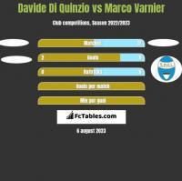 Davide Di Quinzio vs Marco Varnier h2h player stats