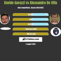 Davide Gavazzi vs Alessandro De Vitis h2h player stats