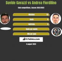 Davide Gavazzi vs Andrea Fiordilino h2h player stats
