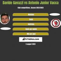 Davide Gavazzi vs Antonio Junior Vacca h2h player stats